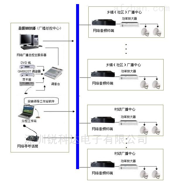 村村通数字IP网络广播系统网络功放 深圳锐科达电子有限公司
