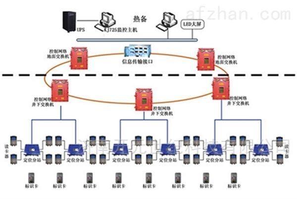 矿用人员定位系统监控传输分站