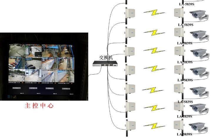 多个水库无线监控系统使用莱安无线网桥成功组建