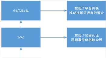 鲍逸明:安防视频产品开放性标准应用引人思考