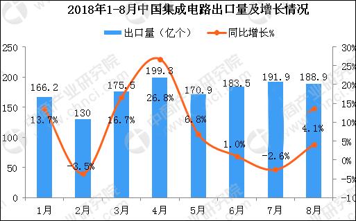 2018年1-8月中国集成电路市场情况分析