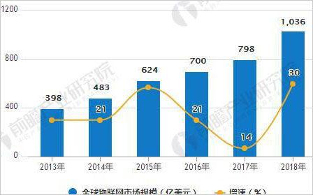 物联网市场稳步增长 云平台成为竞争核心领域