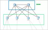 1000个网络摄像头监控系统架构如何组网?