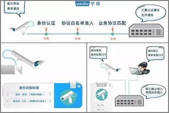 三重防御 宇视燕山守护AI数据安全