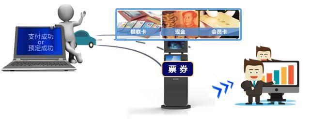 汽車站自助售取票機使用流程圖
