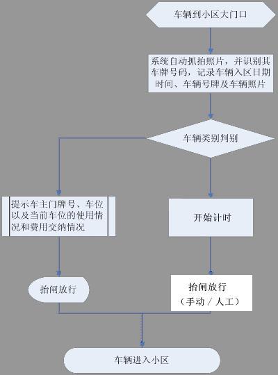 rc3p3a2-自动识别车牌道闸系统