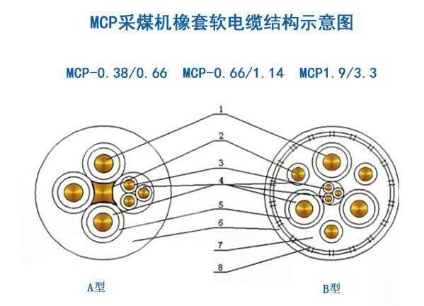 mcp采煤机电缆结构图