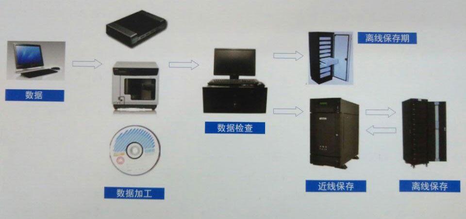 按照DA/T38-2008规定:电子文件采用光盘归档时,应选用专用刻录机。选用的刻录机应能识别档案级光盘的写功率和写策略。清华同方档案专用刻录机针对用户将重要资料长期保存到光盘的需求,同样是依据DA/T38-2008而设计的一款档案专用刻录机,由光盘保护技术联合实验室进行产品监制。设备经检测性能优良,能匹配档案级光盘的写入模式和写策略。其使得数据刻录和存储更加稳定可靠,由其刻录后的档案光盘存储寿命可达数十年以上。清华同方档案专用刻录机,采用外置式便携设计,方便使用,同时支持 CD、DVD 和 BD 刻