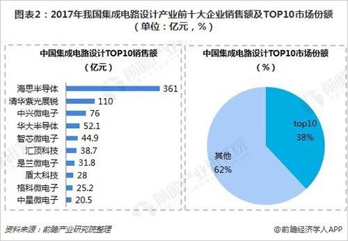 图表2:2017年我国集成电路设计产业前十大企业销售额及top10市场